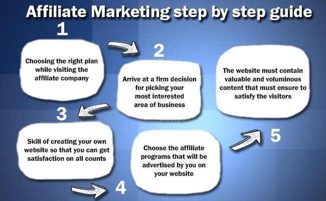 affiliate-marketing-step-by-step-guide