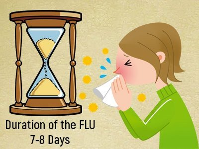 duration-of-stay-of-the-aussie-flu-disease-in-humans