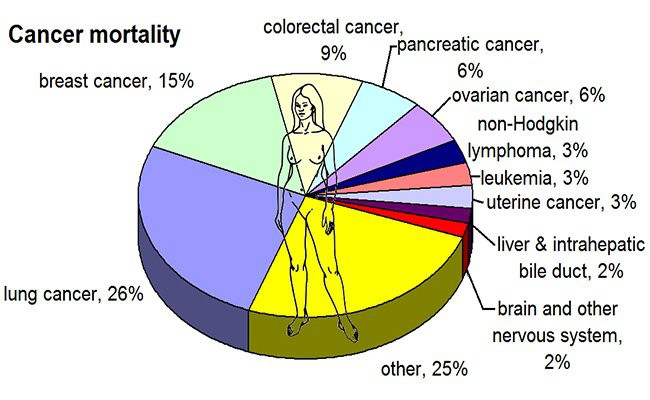 us-breast-cancer-statistics