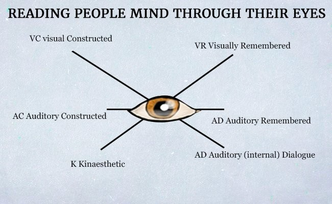 how-to-read-peoples-mind-through-their-eyes
