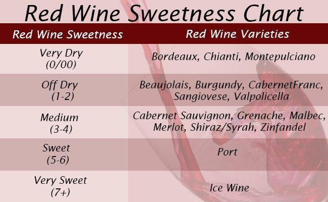 which-red-wine-is-sweetsweetness-charts