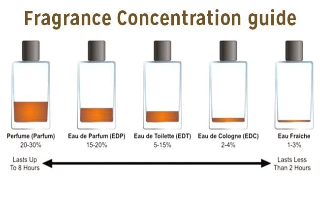 main-difference-between-cologne-toilette-perfume - How To Use Perfume?